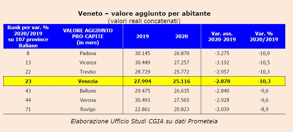 CAUSA COVID, L'ANNO SCORSO OGNI VENEZIANO  HA PERSO QUASI 2.900 EURO. NEL 2021 RECUPERERA' LA META'